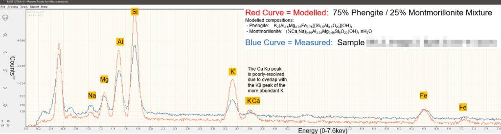 EDX Spectra plots