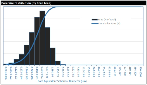 An example pore size distribution curve (derived from measurement of ~45000 individual pores from 100 BSEM images)