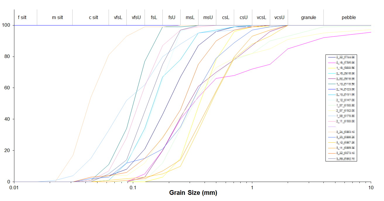 Comparison of grain size, cumulative frequency plots for a disparate sample set.