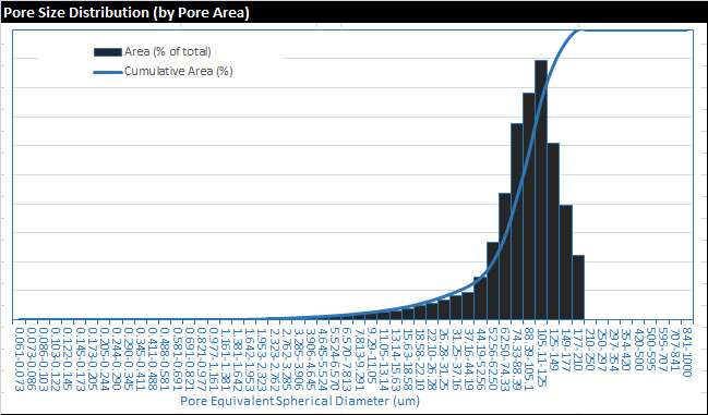 Pore Size Distribution Chart